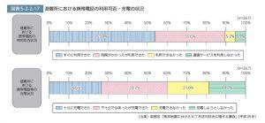 熊本地震での避難所における携帯電話の利用可否のサムネイル