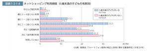 地震災害時に有用だと考えていた情報収集手段と利用した手段(熊本地震でのICT利用の調査)