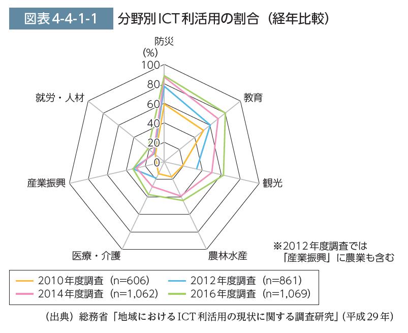 分野別ICT利活用の割合