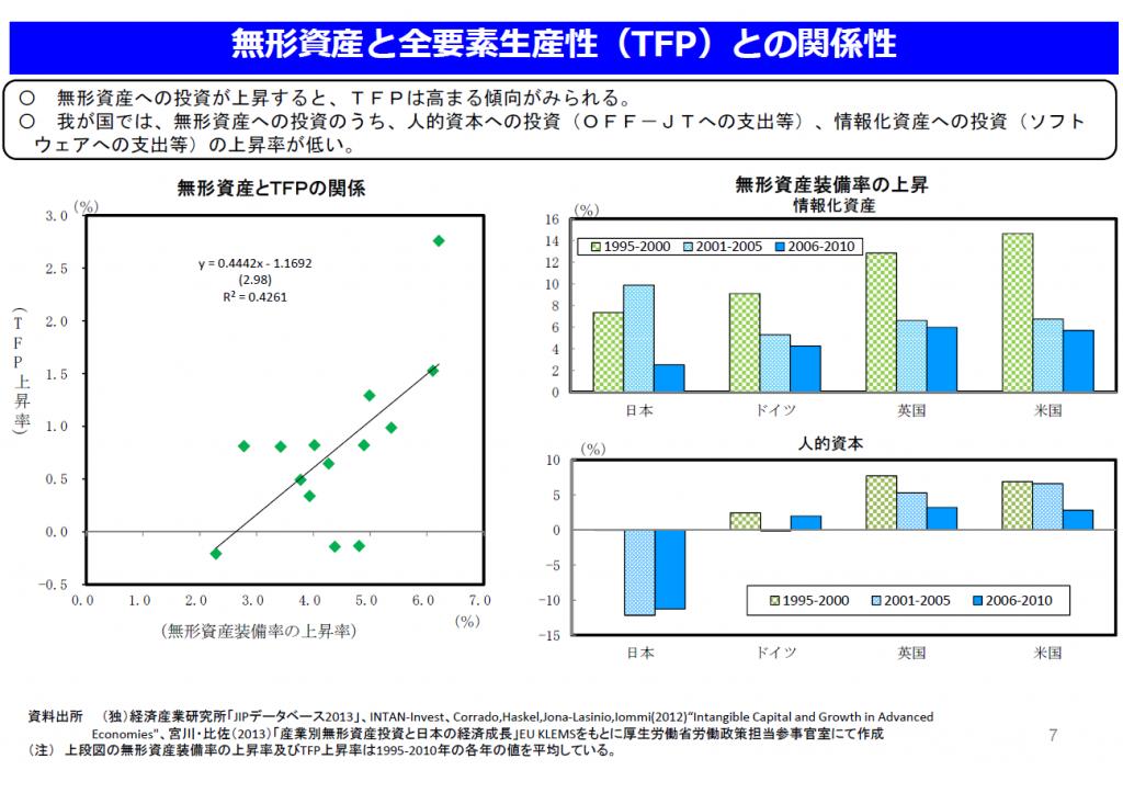 日本における無形資産への投資の上昇率(2)