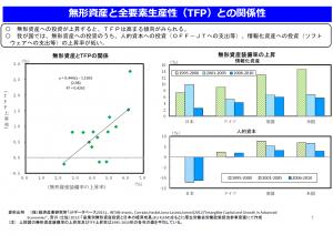 日本における無形資産への投資の上昇率(1)