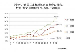日本に住む結核罹患者の出身国