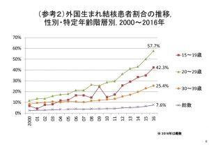 日本における外国生まれの結核患者割合の推移のサムネイル