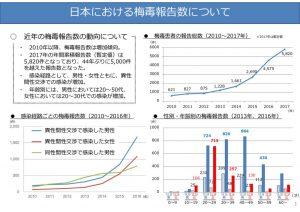 日本の梅毒報告数のサムネイル