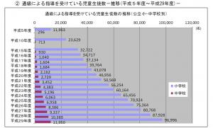 海外における日本医療拠点の構築に向けた研究会報告書