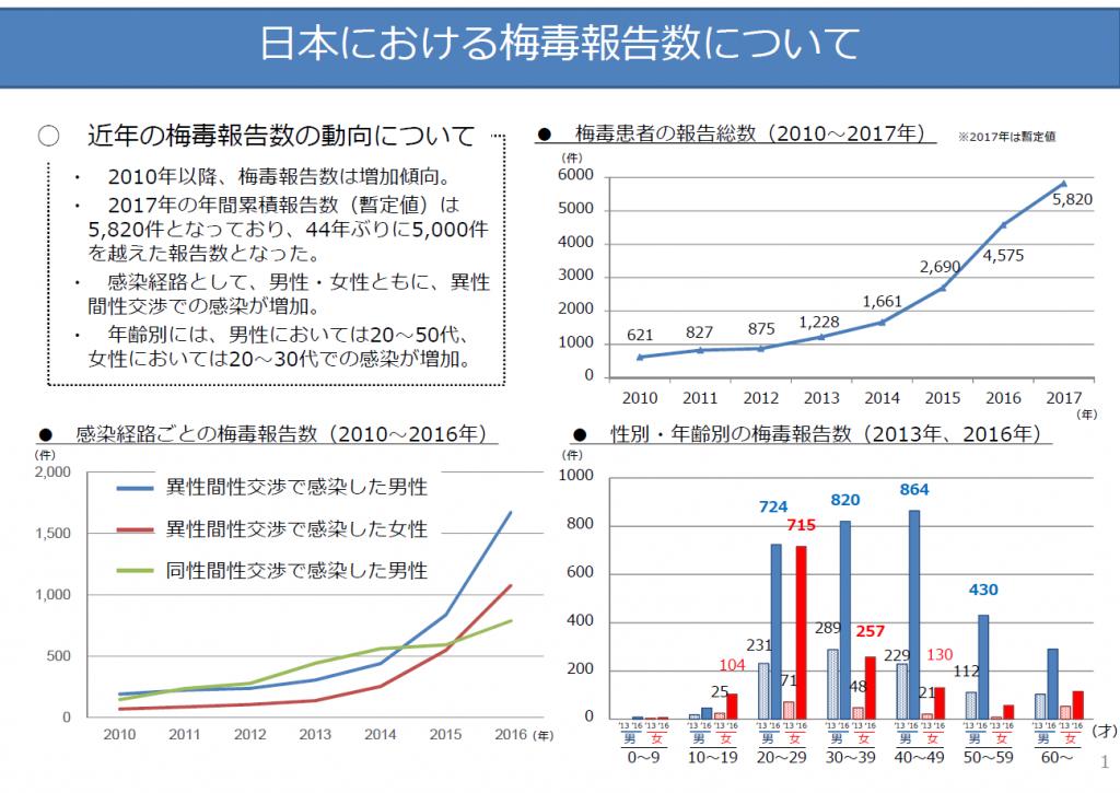 日本の梅毒報告数