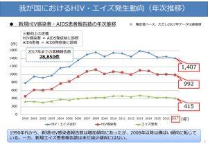 HIV・AIDS発生動向のサムネイル