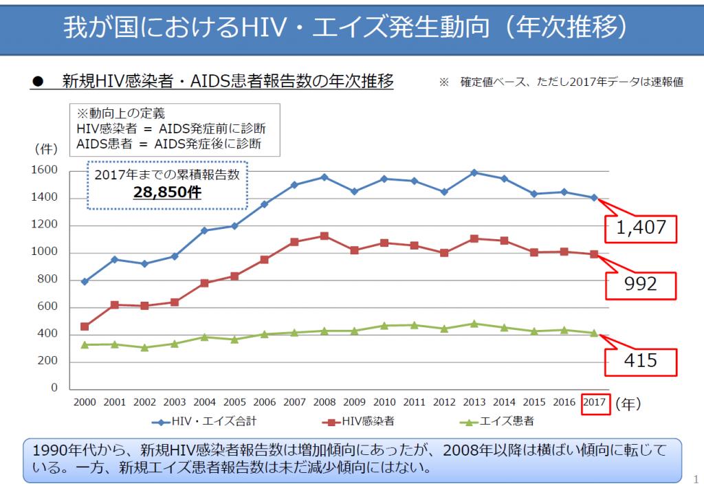 HIV・AIDS発生動向