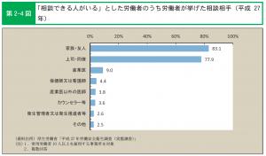 労働紛争に占める「いじめ・嫌がらせ」の割合と件数