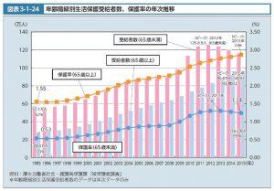 年齢階層別生活保護受給者数のサムネイル
