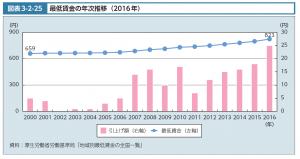 都道府県別保育定員比率と子育て世代の女性有業率
