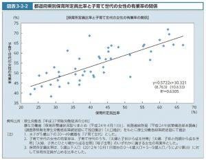 都道府県別保育定員比率と子育て世代の女性有病率のサムネイル