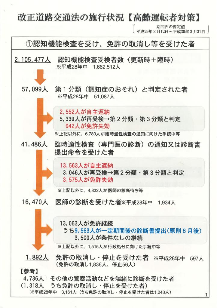 改正道路法の施行状況(認知機能検査の実施)