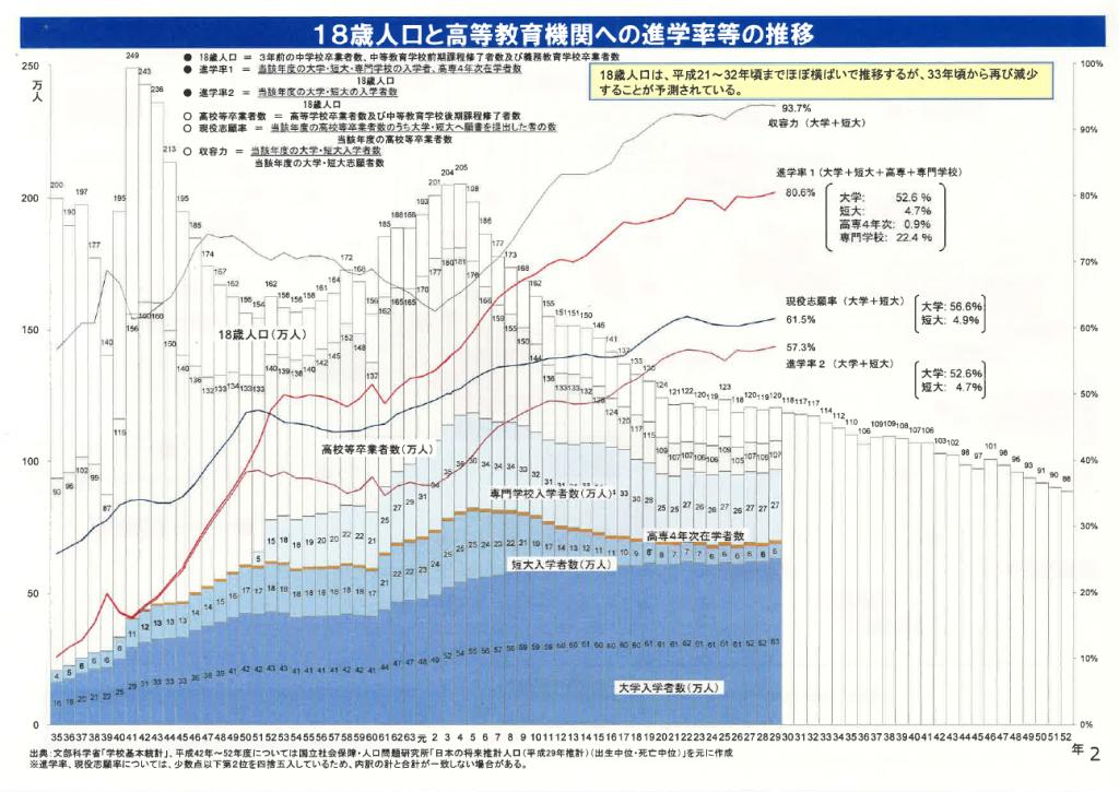18歳人口と高等教育機関への進学率等の推移