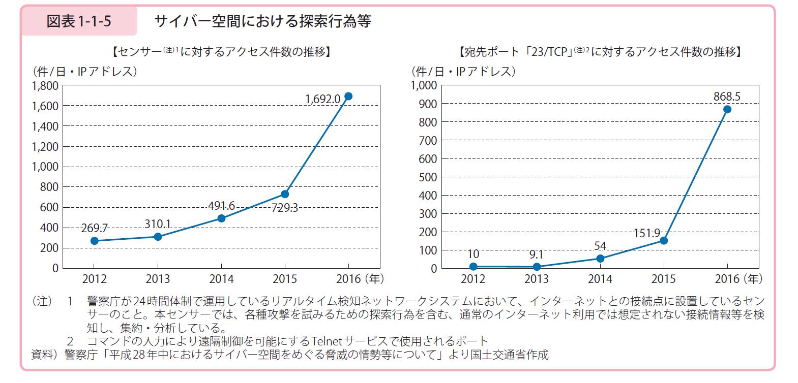 日本人口の低密度化と地域偏在