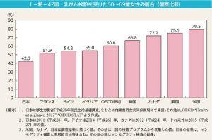 主なOECD諸国における乳がん検診受診率のサムネイル
