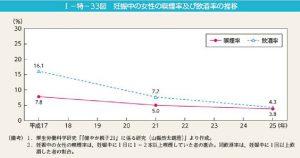 妊婦の喫煙率および飲酒率の推移のサムネイル