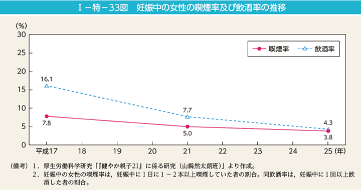 妊婦の喫煙率および飲酒率の推移