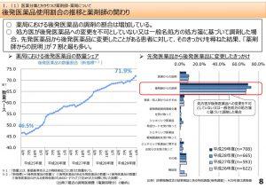 後発医薬品の使用割合の推移のサムネイル