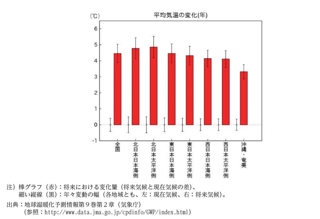 日本の20世紀末から21世紀末にかけての平均気温の変化