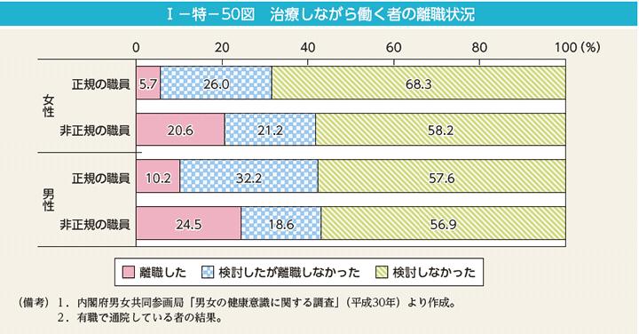主なOECD諸国における乳がん検診受診率
