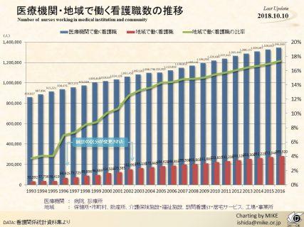 医療機関・地域で働く看護職数の推移