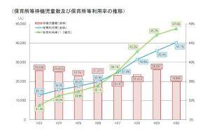 保育所等の待機児童数および保育所等利用率の推移のサムネイル