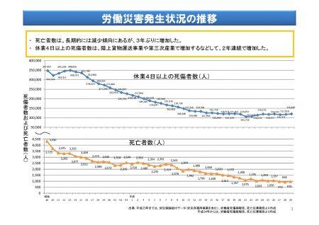 労働災害発生状況の推移