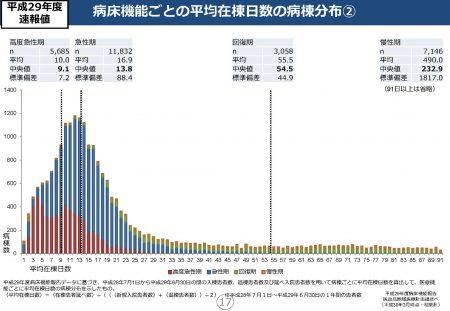 病床機能ごとの平均在棟日数の病棟分布