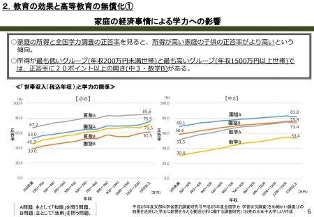 家庭の経済事情による学力への影響