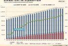 医療福祉分野の就業者数のシミュレーション