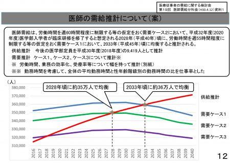 【政策資料集】医師の受給推計について