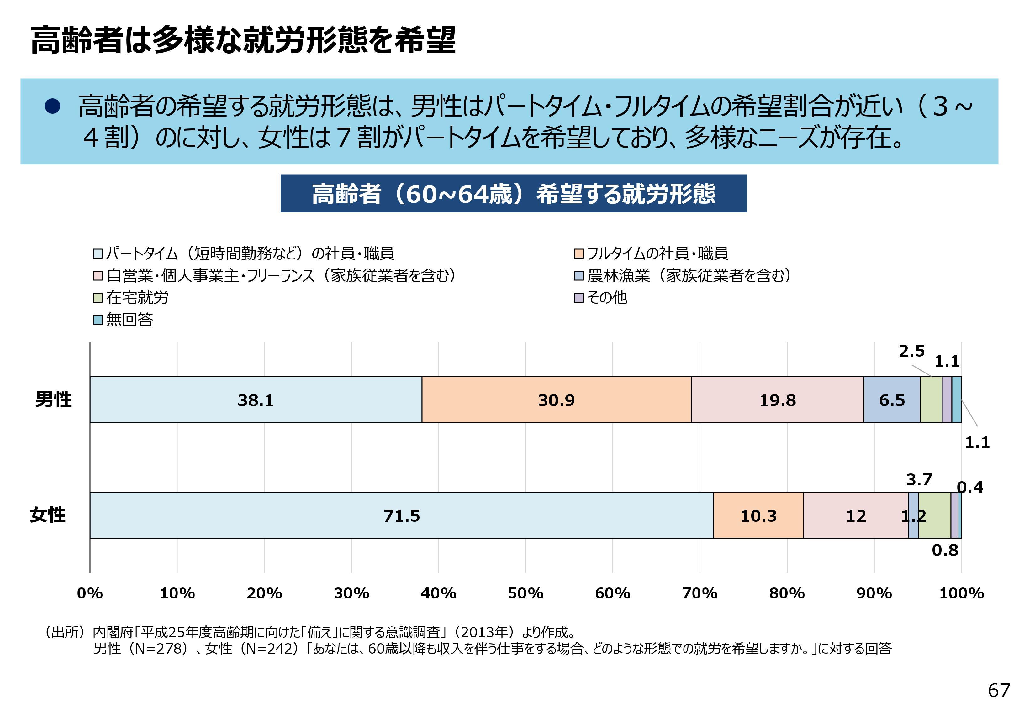 高齢者は多様な勤務形態を希望 | 石田まさひろ政策研究会