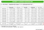 【政策資料集】女性医師の割合