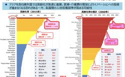 【政策資料集】諸外国の高齢化