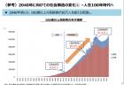 【政策資料集】年齢別転入超過数の状況