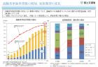 【政策資料集】貿易収支の推移