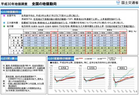 【政策資料集】全国の地価動向