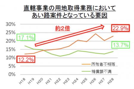 【政策資料集】所有者不明土地の利用の円滑化