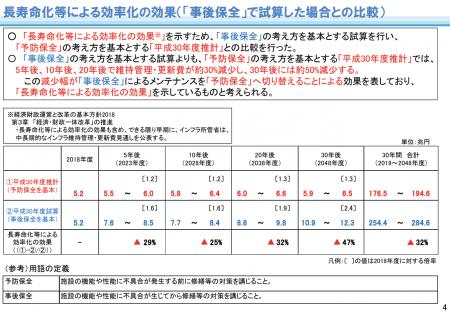 【政策資料集】インフラの維持管理・更新費