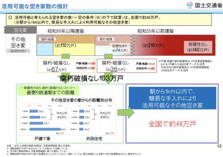 【政策資料集】活用可能な空き家数の推計