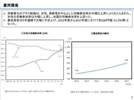 【政策資料集】女性の労働参加率