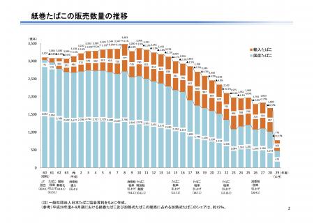 【政策資料集】紙巻たばこの販売量の推移