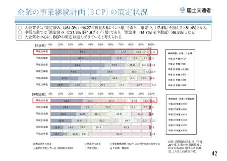【政策資料集】企業の事業継続計画(BCP)の策定状況