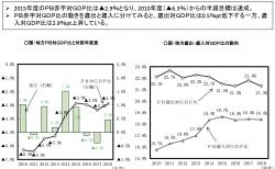 【政策資料集】PB(プライマリーバランス)対GDP比の動向