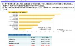 【政策資料集】農業経営上の課題
