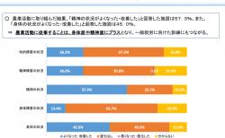 【政策資料集】農業活動による効果①