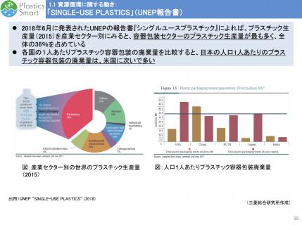 【政策資料集】1人あたりプラスチック容器包装の廃棄量