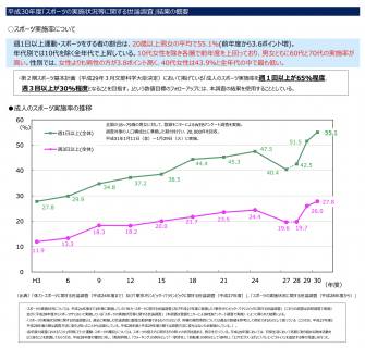 【政策資料集】成人のスポーツ実施率の推移