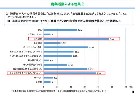 【政策資料集】農業活動による効果②